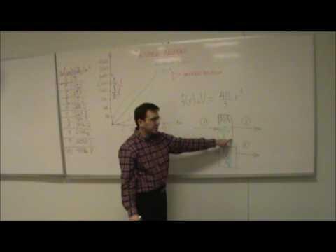 AP Mathematics - Inverse Relations
