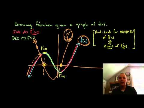 Graphing Derivatives Using Graph of f(x)