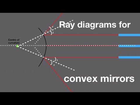 Ray diagrams for convex mirrors; from fizzics.org