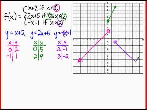 Algebra 2: Graphing a Piecewise Function