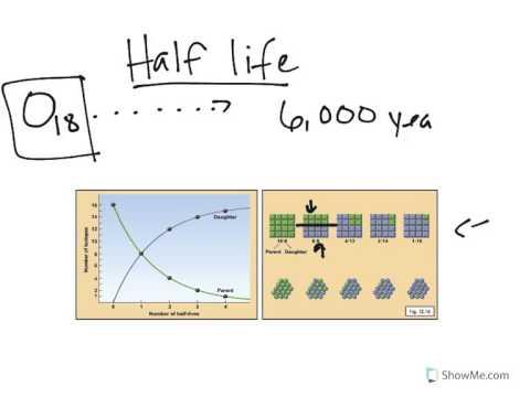 Physical Geology: Geologic Time, Half Life