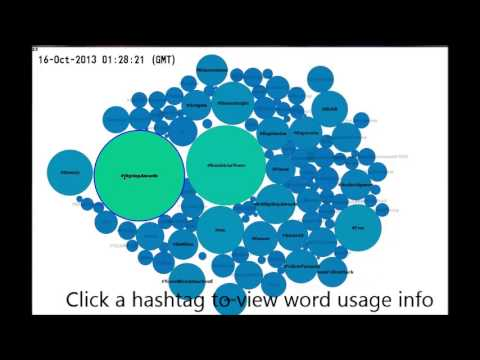 Twitter Hashtag Trend Visualizer