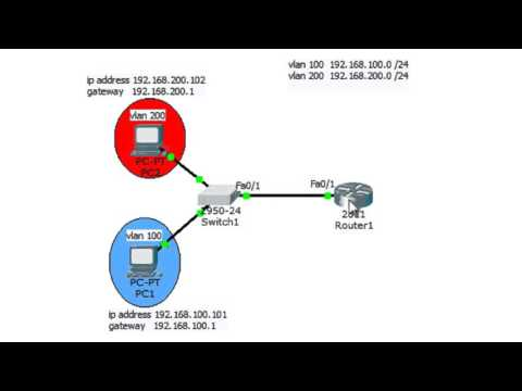 CCNA Topics – InterVLAN Routing Concept and Configuration