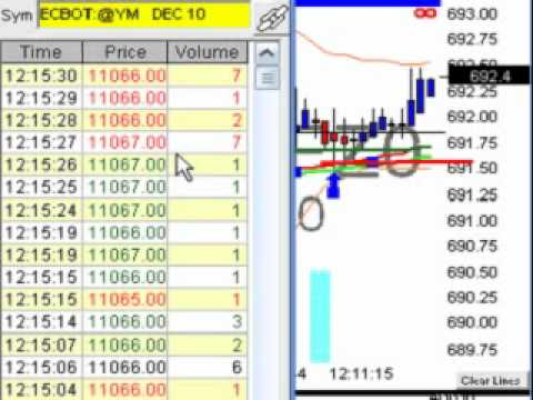 Time and Sales Buy signal Setup