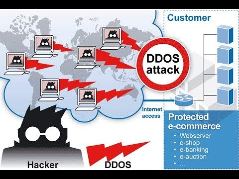 How to prevent and stop DDOS attack on your site.