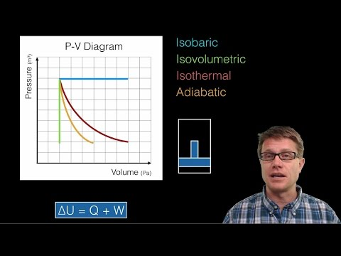 Thermodynamics and P-V Diagrams