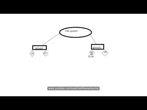 Unix: File & Directory Permissions Part-1