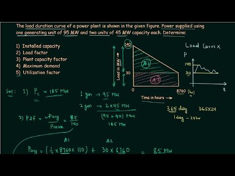 Economic Factors (Solved Problem 1)