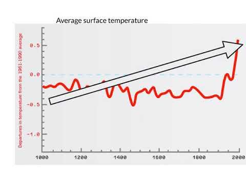 Describing Line Graphs (v2)