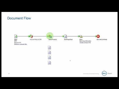 Dell Boomi Essentials - 04 Document Flow