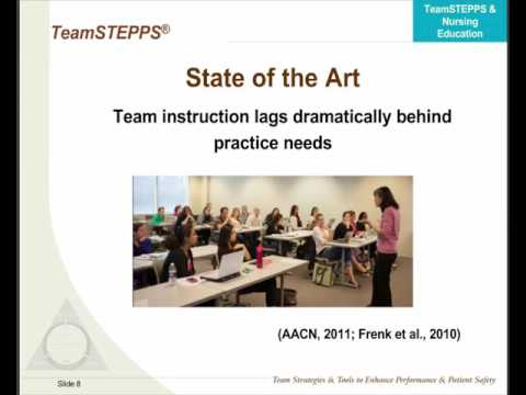 TeamSTEPPS Strategies for Nursing Education: From Evidence to Action