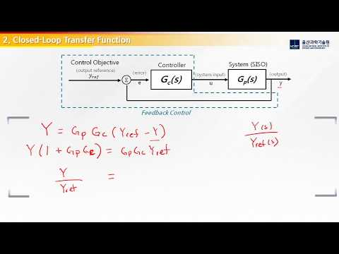 Fundamentals of Power Electronics - DC-DC Converter Control: Feedback Control Loop