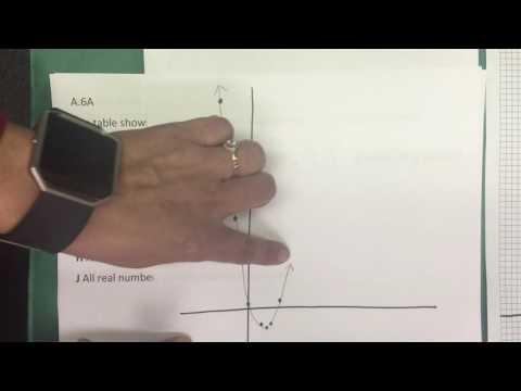 A.6A Domain & Range of Quadratic Functions - Part I