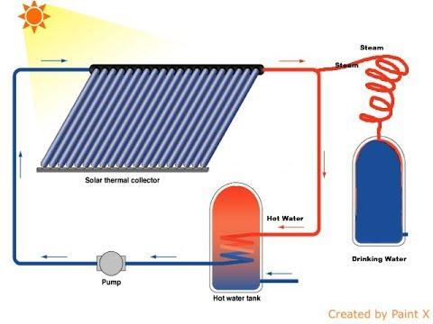Solar Distilled Water Machine (2018)