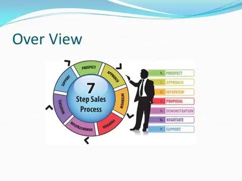 7 Steps of Sales Process