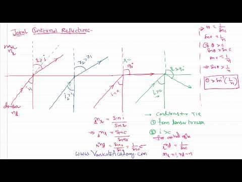 Ray Optics Total Internal Reflection Explained for  IIT-JEE and NEET Physics