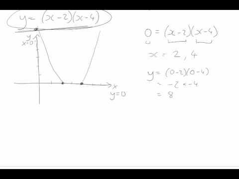 Factorised parabolas