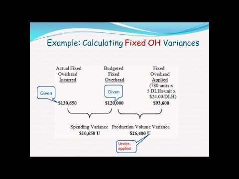 Management & Cost Accounting: Operational Performance Measurement Indirect Cost Variance