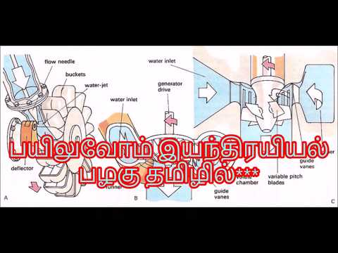 Definition of Dimension, Fundamental units and Derived units - M1.04 - FMM in Tamil