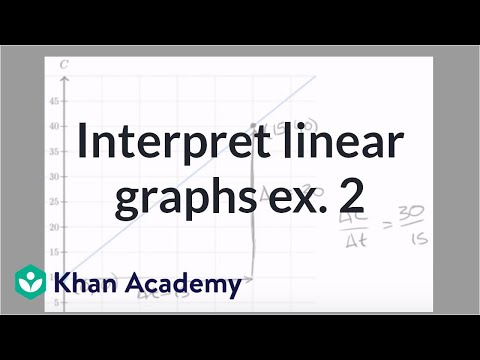 Interpreting linear graphs word problems example 2 | Algebra I | Khan Academy