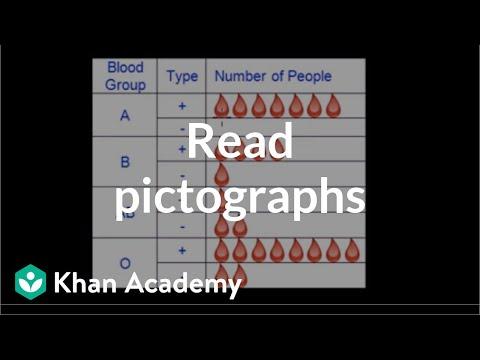 Reading pictographs | Applying mathematical reasoning | Pre-Algebra | Khan Academy