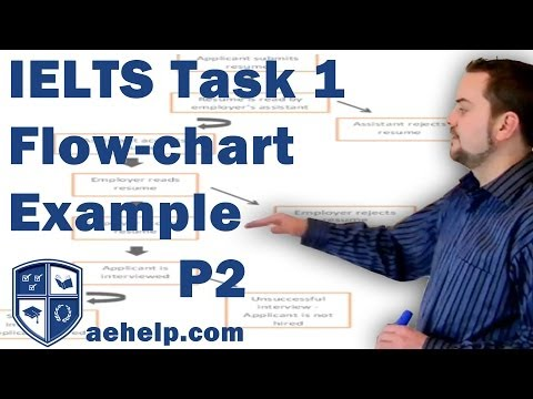 IELTS task 1 writing flow chart example with structure part 2 of 2