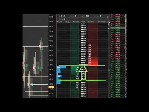 Kai Whitney shows Order flow analysis using ThinkorSwim (TDAmeritrade)