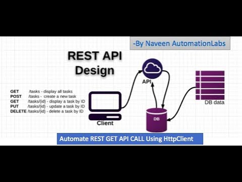 Automate Rest GET Call using HTTP Client - Rest API Automation - Part-3
