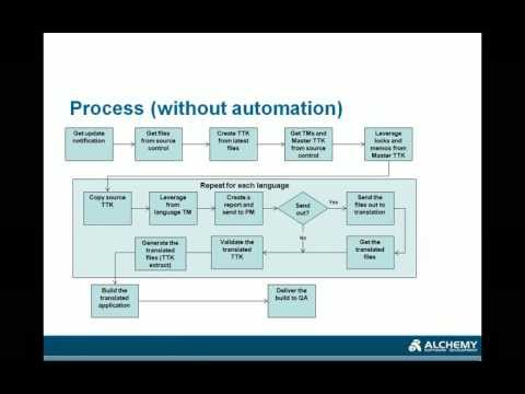 Process automation with Alchemy CATALYST