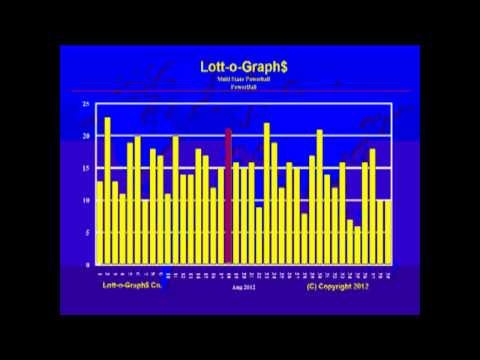 LottoGraphs Lottery Videos - How To Spot Trends - Part 1