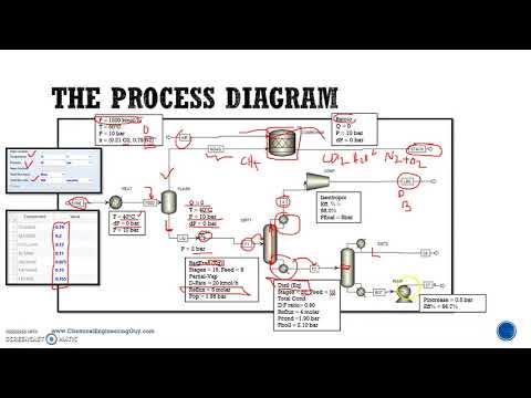 04  Chemical Process Diagram