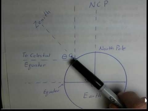 Altitude of North Celestial Pole