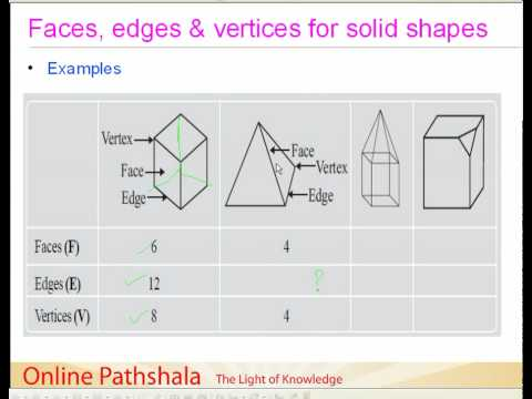 03 Faces, Edges and vertices of solid shapes CBSE MATHS