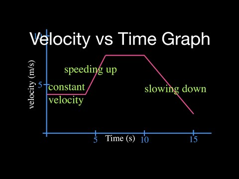 Velocity vs. Time Graph: Part 1