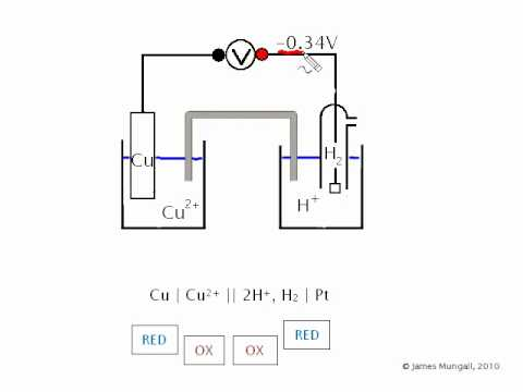 Electrochemistry - The Cell Diagram (1)