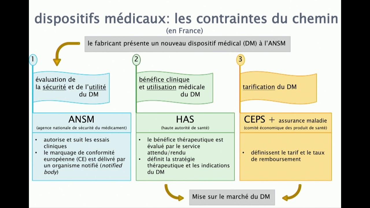 Conférence « Les dispositifs médicaux