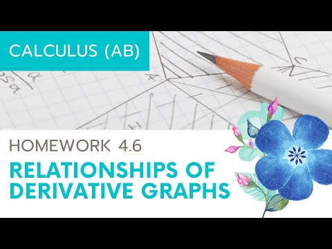 Calculus AB Homework 4.6: Relationship between f, f', and f''