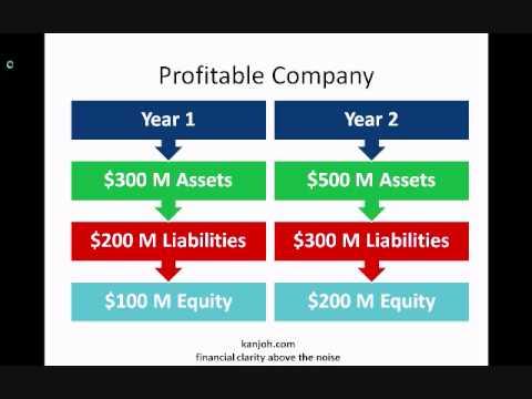 Illustration of Profitability