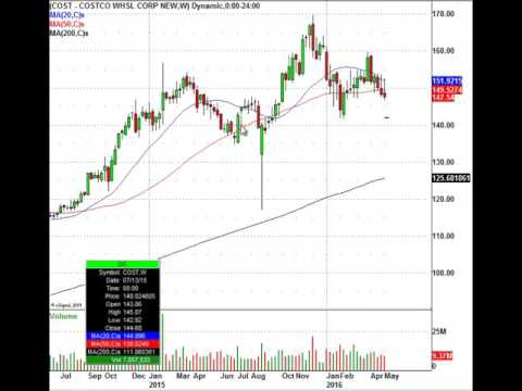 This Is The Best Trade Level To Buy Costco (NASDAQ:COST)