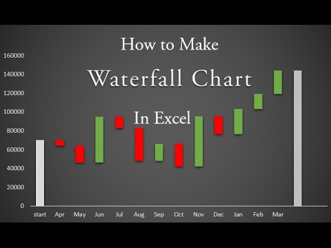 How to Easily Create a Waterfall Chart in Excel
