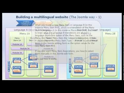 Building Multilingual sites in Joomla!