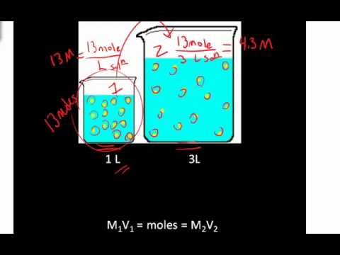Concentration Dilution Example
