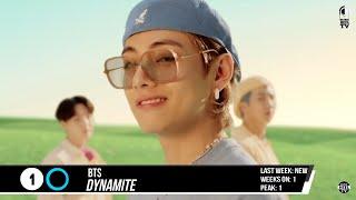 Billboard Top 50 Songs This Week   SEPTEMBER 05,2020   Billboard Hot 100 Singles Chart 2020