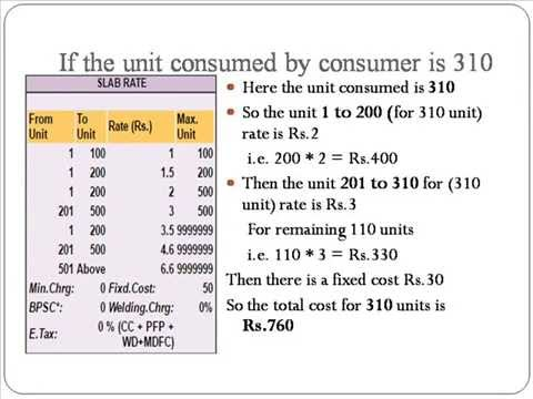 calculating reading details of TNEB