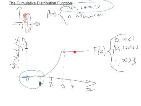 Cumulative distribution functions intro