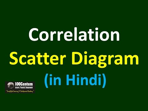 Scatter Diagram - Correlation - Q0217 (in Hindi)