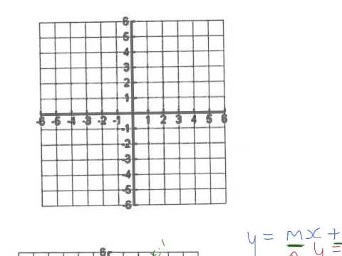 Straight Line Graphs y=mx+c