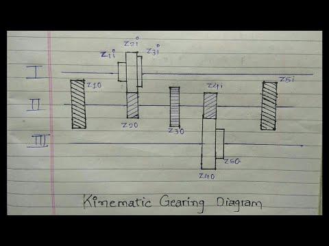 Gear diagram | Kinematic(gearing) gear diagram machine design sem 7 how to draw gear diagram md