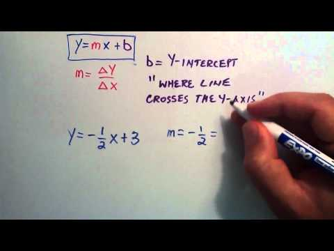 What is the Slope Intercept Form of a Line - How to Graph a Line Using Slope Intercept Form