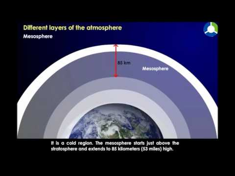Different layers of the atmosphere
